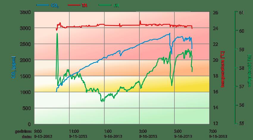 wykres-bez-reku